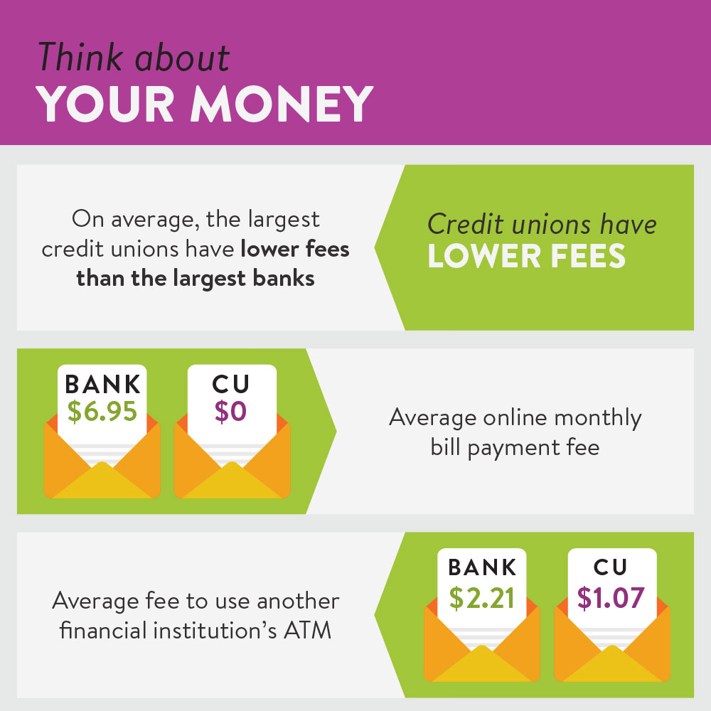 Credit Unions lower fees