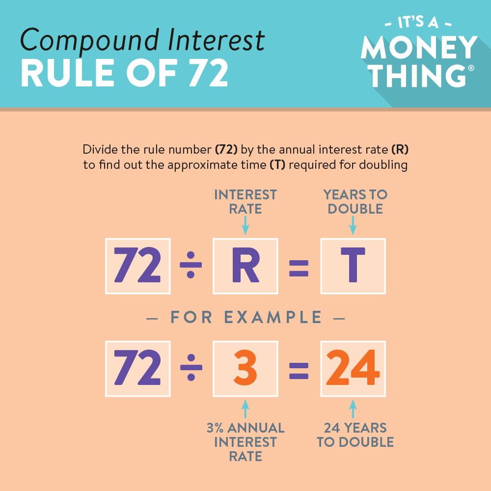 Its A Money Thing Lesson 22 Uva Community Credit Union