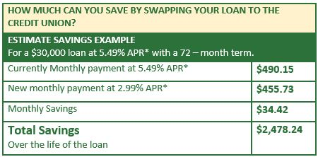 See how much you can save by swapping your auto loan with the credit union!